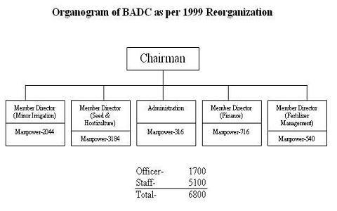 Organogram (1)
